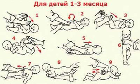 Колики у грудничков: симптомы, что делать и когда пройдут