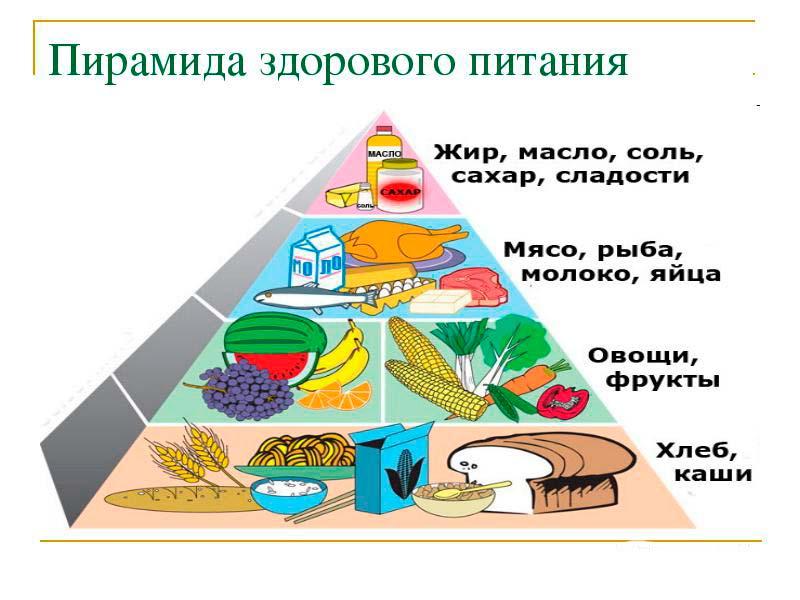 рацион питания при диете минус 60