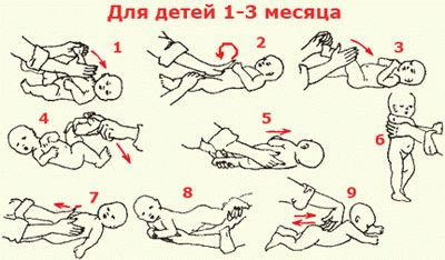 массаж при коликах у новорожденных