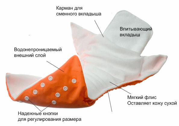 Многоразовые подгузники