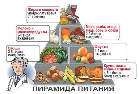пирамида-питания