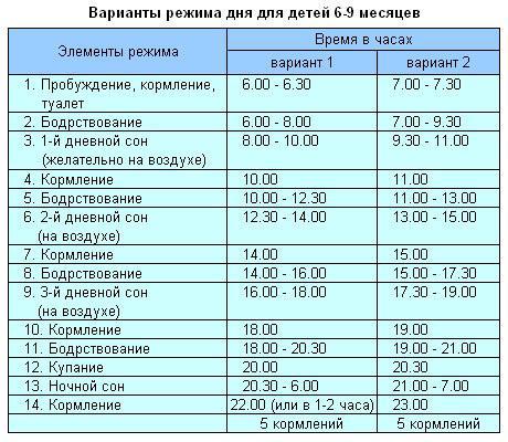 rezhim-dnia-rebenka-6-9-mesiatcev