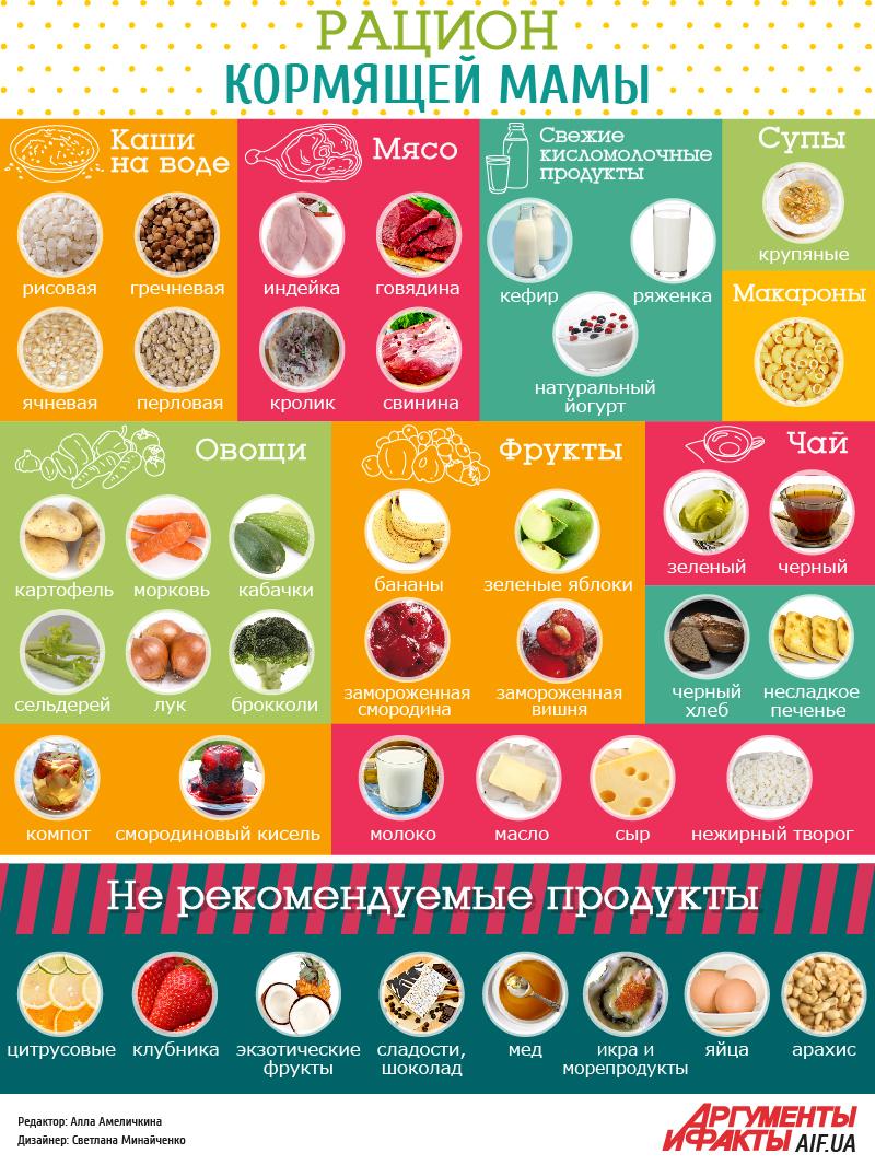 Диета кормящей мамы по месяцам таблица: рацион питания для похудения.