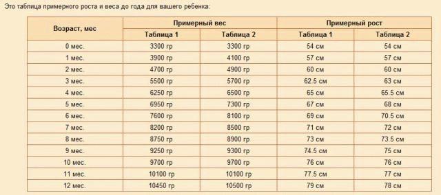 рост таблица