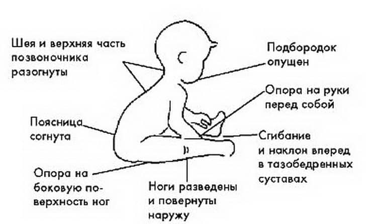 Правильная поза сидящего ребенка