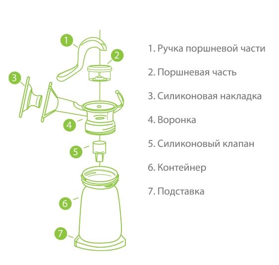 Схема молокоотсоса