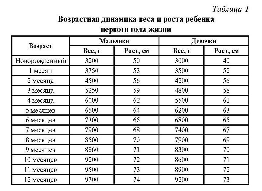 таблица прибавки роста и веса (ребенок до года)