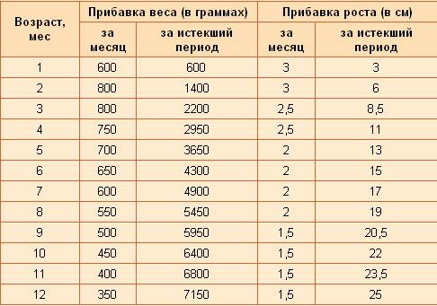 таблица прибавки веса и роста детей до года