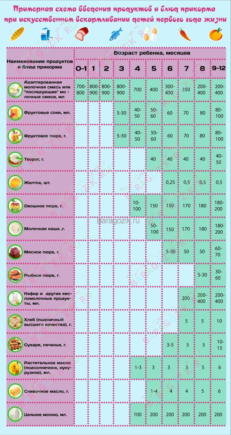 Примерная схема введения прикорма детям при искусственном вскармливании