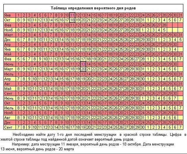 таблица предполагаемых родов