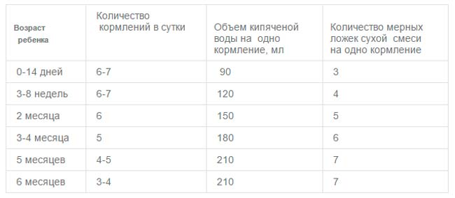 таблица кормления малютка-1