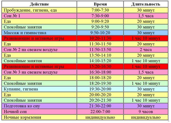 regim-dnya-4-mesyachnogo-rebenka