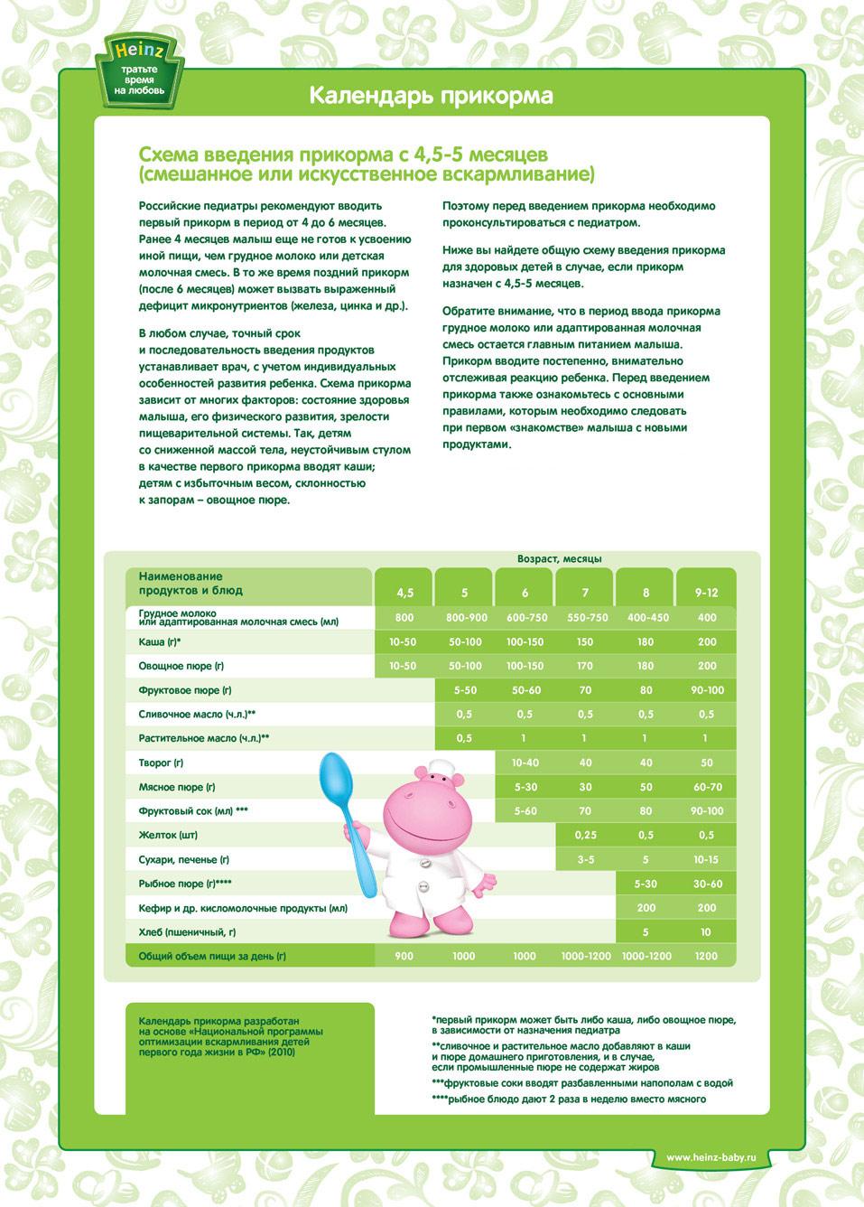 схема введения прикорма с 4-5 месяцев искусственное или смешанное вскармливание